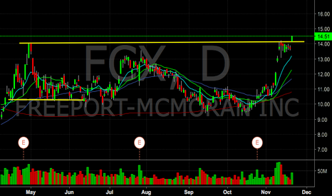 FCX: FCX breaking out of daily resistance