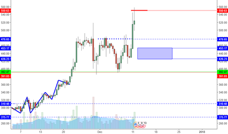 ETHUSD: ETHUSD Goes Vertical And Where To Look For New Longs