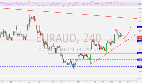 EURAUD: EURAUD possible trend continuation trade