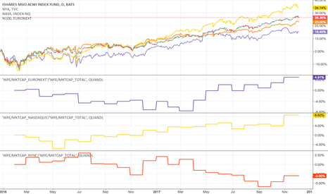 ACWI: Analysis of % market cap of europe and america vs the world ...