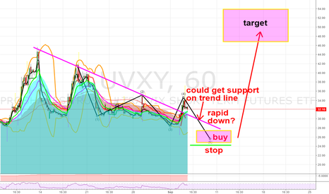 UVXY: Bullish VIX in near future?