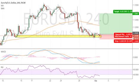 EURUSD: Pin bar Buy Signal