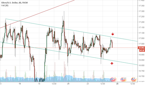 XAGUSD: sell , buy and do so until channel break