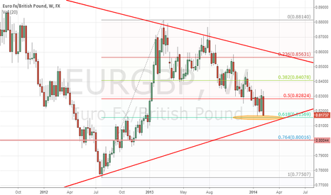 EURGBP: MUST touch 61.8 this time