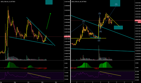ADXBTC: $ADEX in a correction after break out