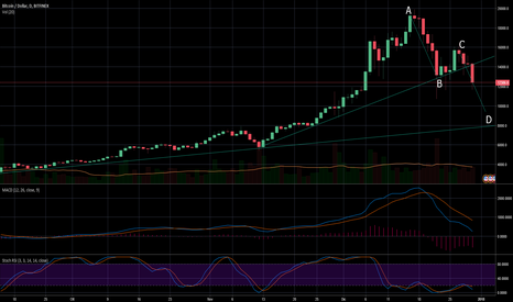 BTCUSD: BTCUSD - ABCD pattern in action...