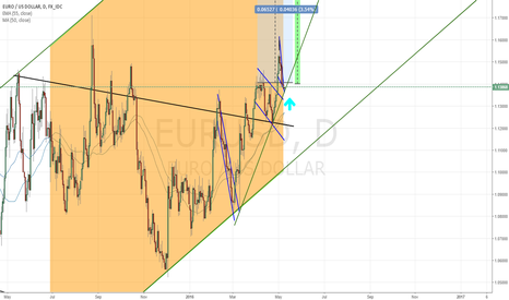 EURUSD: What you need to understand about EURUSD