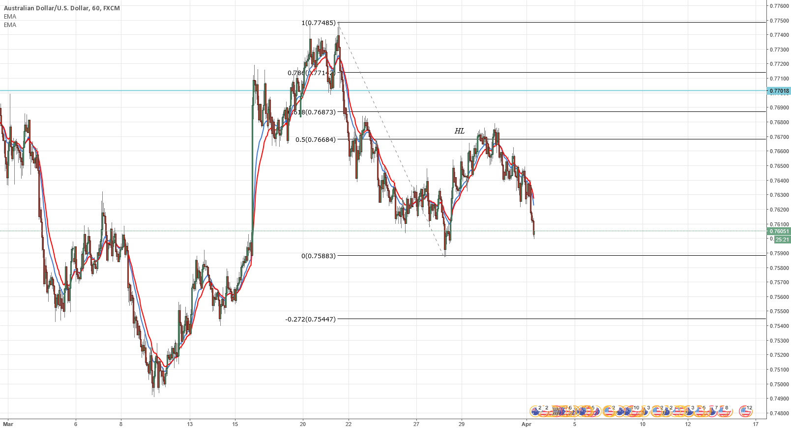 AUDUSD still short