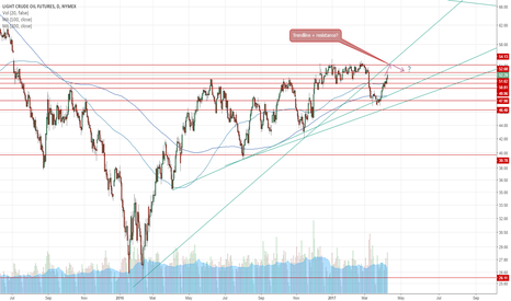 CL1!: Oil trendline + resistance?