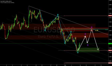 EURUSD: Looking forward to sell around 1.26