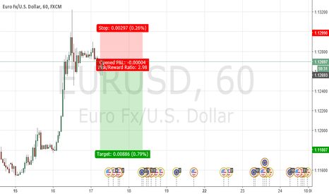 EURUSD: EURUSD LOOKING SHORT