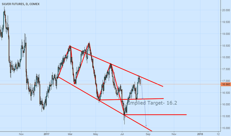 SI1!: Silver, positional short