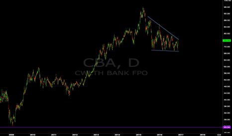 CBA: The Big Aussie Short (CBA)