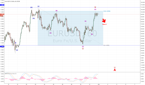 EURUSD: Possible Flat correction...