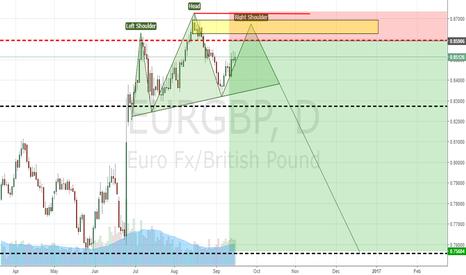 EURGBP: EURGBP Head & Shoulders Forming?