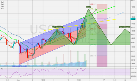 USOIL: Like the OPEC move, yes lets move it.