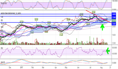 WEB: WEB major resistance around $25 zone - consolidating