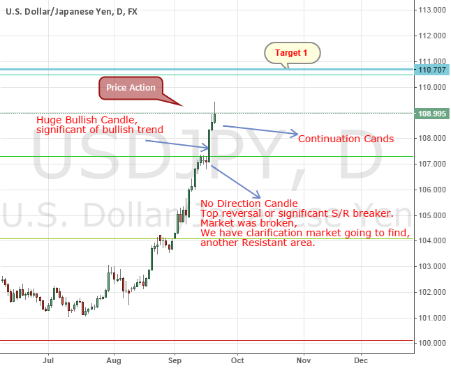 USDJPY Price Action Predicts