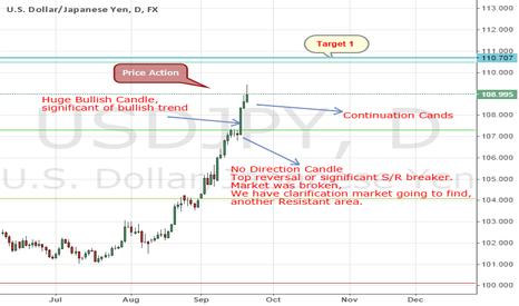 USDJPY: USDJPY Price Action Predicts