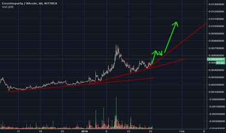 XCPBTC: XCP is starting rotation!