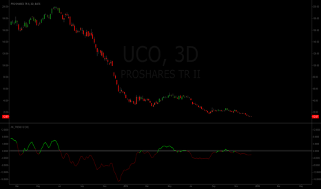 UCO: Is oil currently in a trend?.. nope