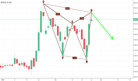 BIOCON: BEARISH CYPHER
