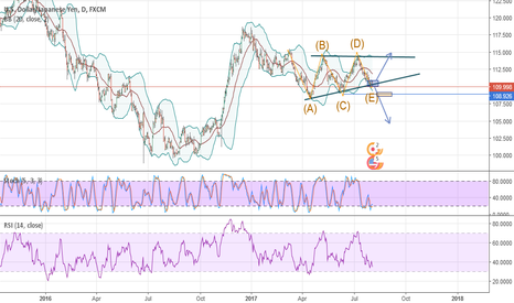 USDJPY: the new decision