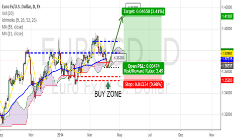 EURUSD: EURUSD Daily Rally