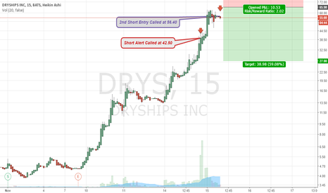 DRYS: $DRYS 2nd Short Entry at 56.40 | Using 10% of total portfolio