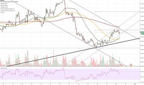 USDSEK: USD/SEK 1H Chart: Rate pressured by SMAs