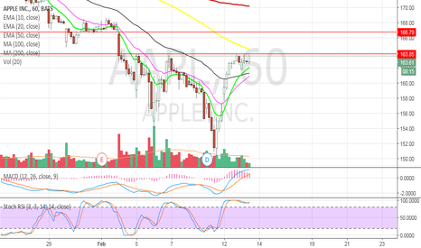 AAPL: AAPL Day trade