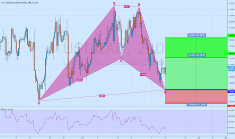 USDCAD: Long USD/CAD Bullish Bat Pattern 4h