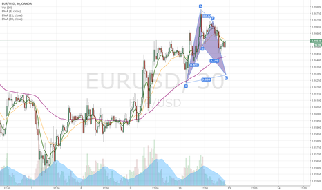 EURUSD: Bullish BAT pattern for EURUSD