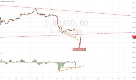 EURUSD: It's look like bear trap