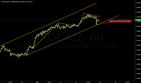 USDCAD: Short on USD/CAD