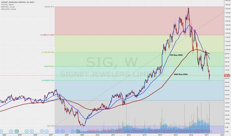 SIG: SIG