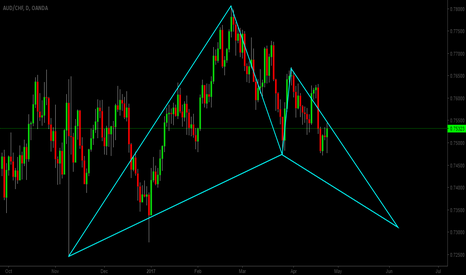 AUDCHF: audchf daily chart