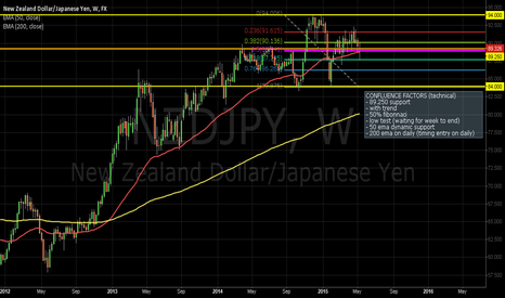 NZDJPY: NZDJPY long, strong technicals, weak yen