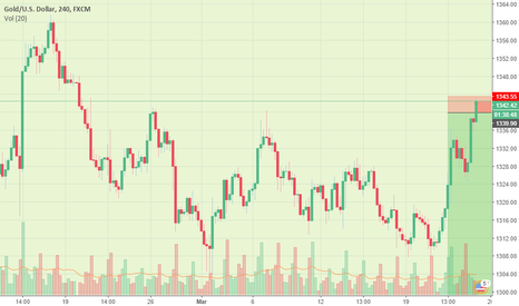 XAUUSD: Hard to Believe... But I JUST SOLD GOLD! Thank me later