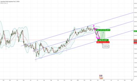 AUDJPY: AUDJPY LONG term Trendline rejection & AB=CD pattern
