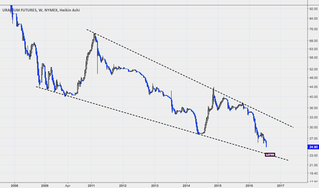 UX1!: Uranium: Weekly Support