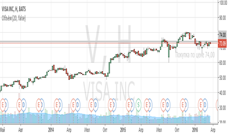 V: Хеджевая стратегия: покупка акций Visа, продажа акций MasterCard