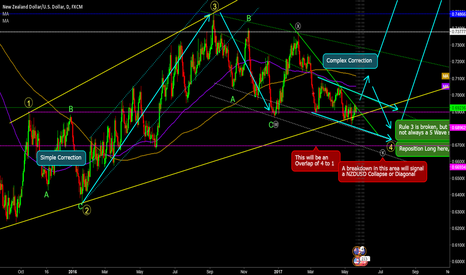 NZDUSD: Waiting for the 5th Wave