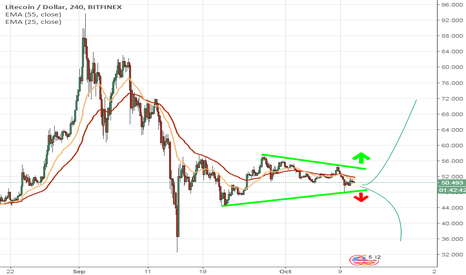 LTCUSD: Litecoin in consolidation phase #btc #ltc #forextrading