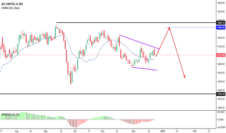 ACC: Possible Trade direction