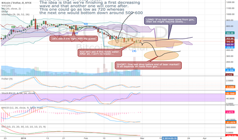 BTCUSD: Dumb & Dumber go trading (2): second shoe drop in the making?