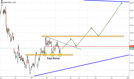 AXISBANK: AXIS BANK TRIPLE AND POSSIBLE  RESISTANCE BREAKOUT AHEAD!!!!