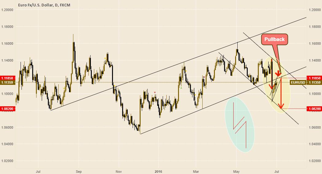 EURO is on bearish session