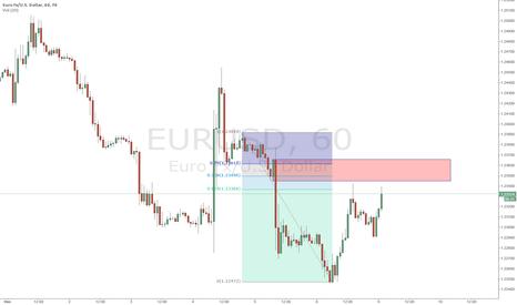 EURUSD: Short EUR Stop run and Hourly OB