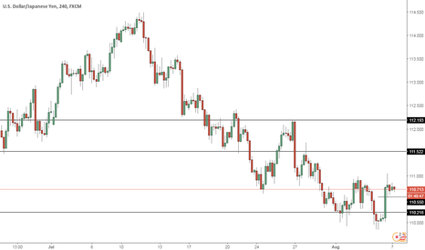 USDJPY: USDJPY --long opportunity or ...?